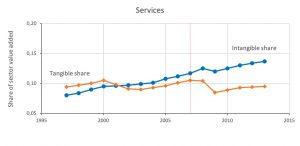 Tangibile vs intangibile servizi e prodotti